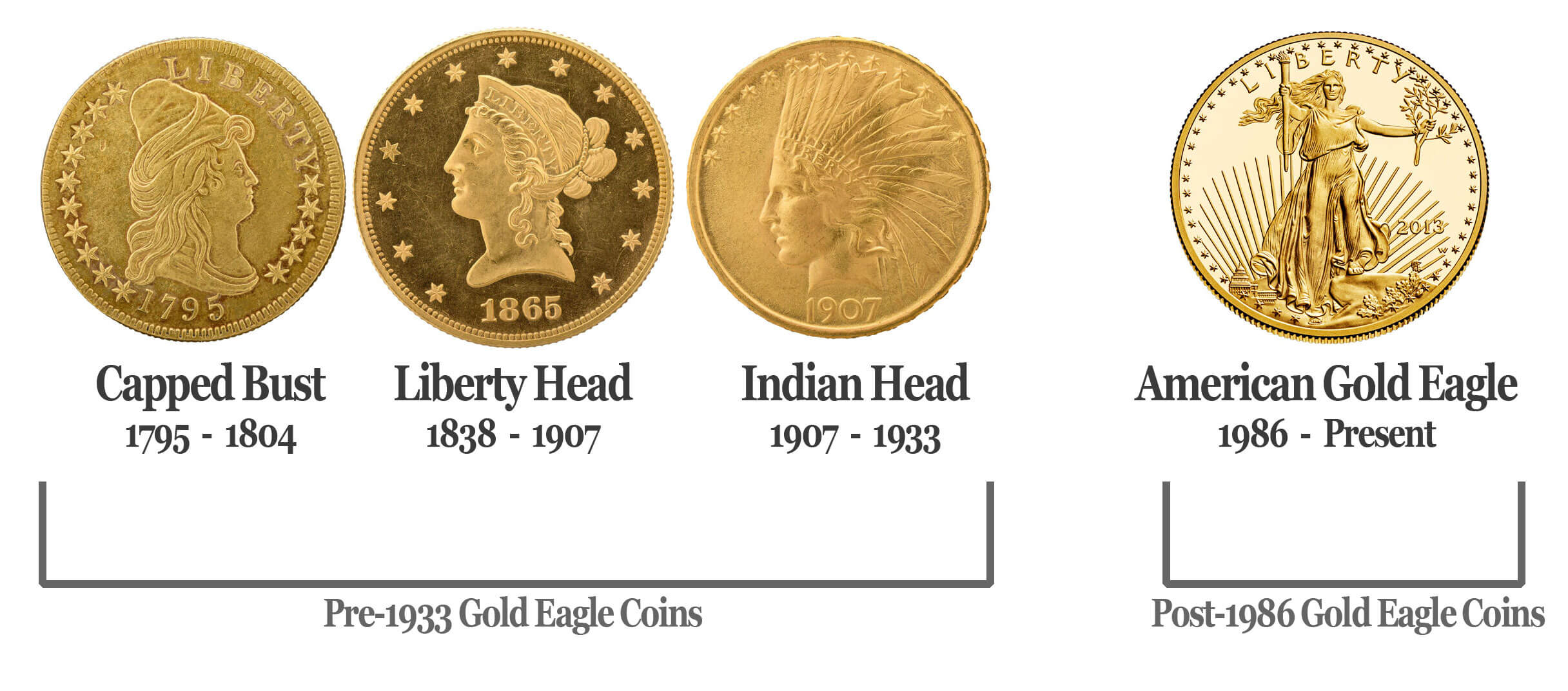 American Eagle Gold Coin Values